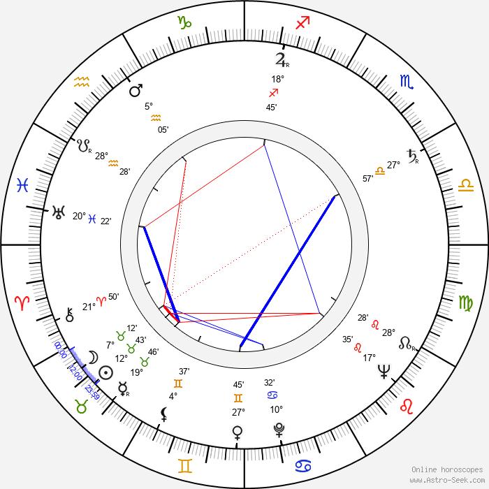 Radúz Chmelík - Birth horoscope chart