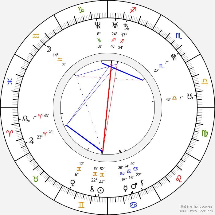 Radúz Mácha - Birth horoscope chart
