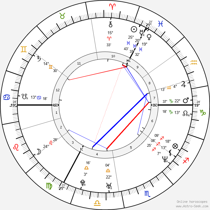 Radůza - Birth horoscope chart