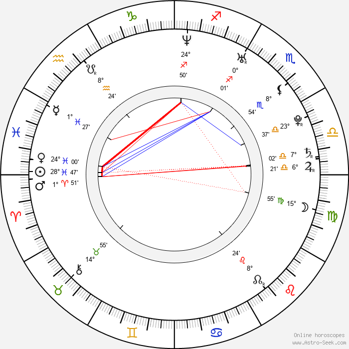 Rae-won Kim - Birth horoscope chart