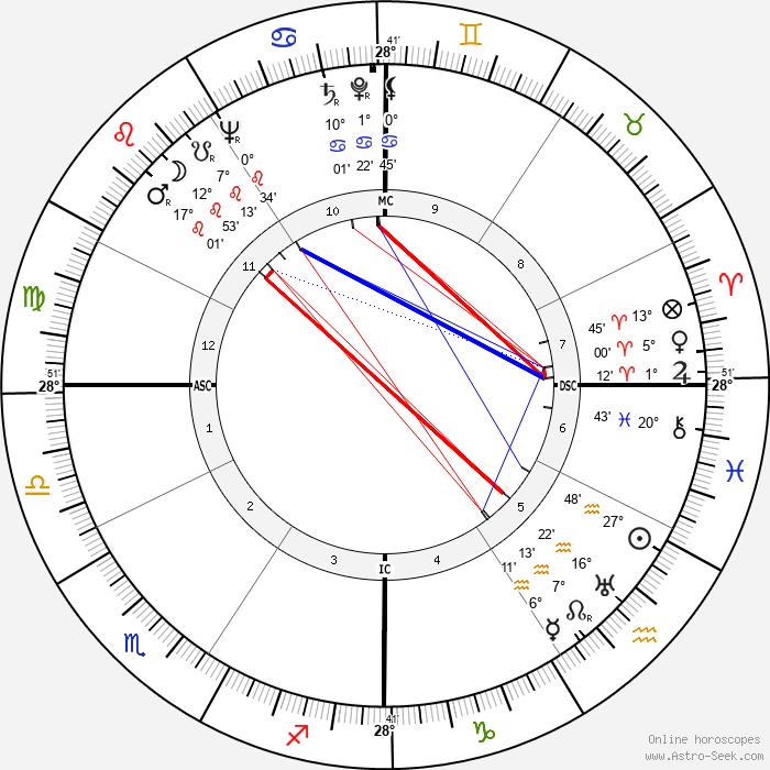 Raf Vallone - Birth horoscope chart