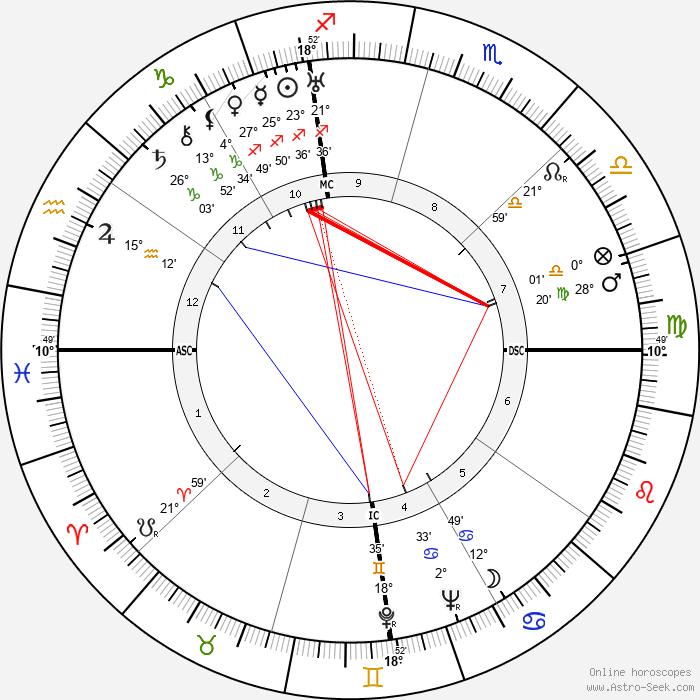 Rafael Alberti - Birth horoscope chart