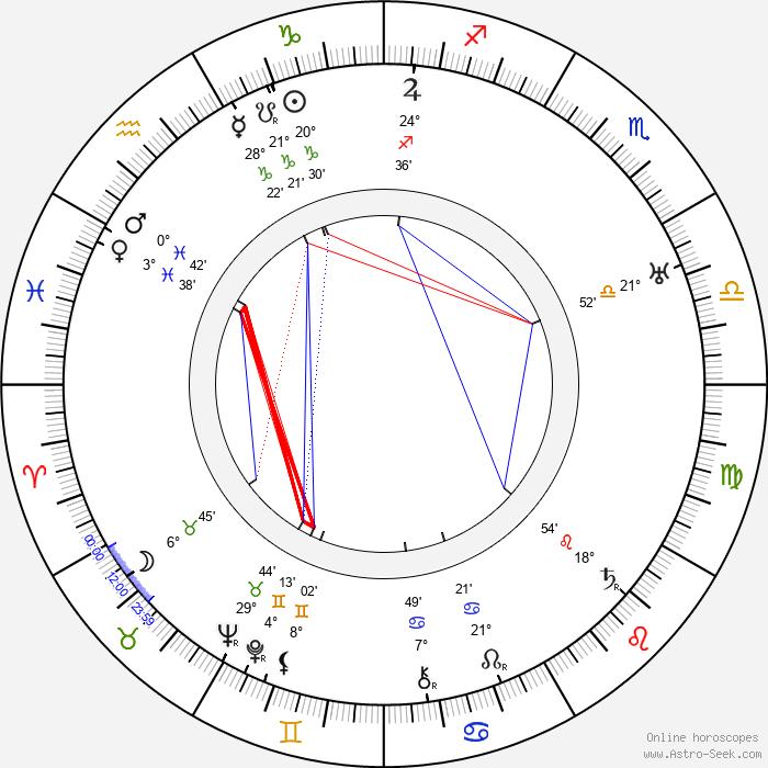 Rafael Bardem - Birth horoscope chart