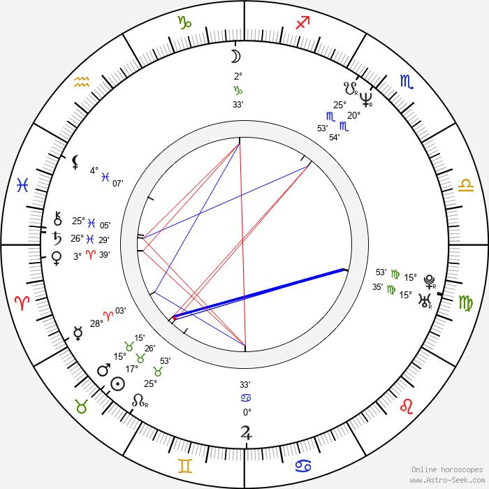 Rafael Edholm - Birth horoscope chart