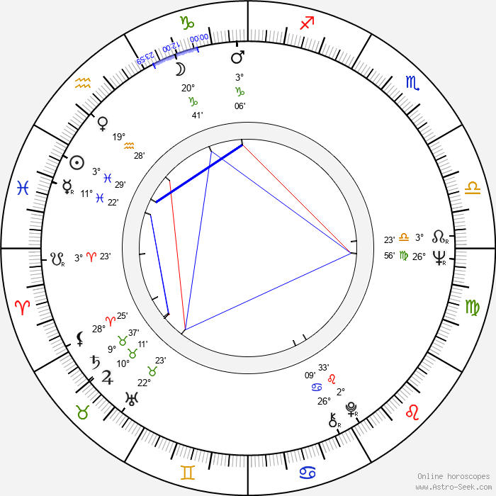 Rafael Inclán - Birth horoscope chart