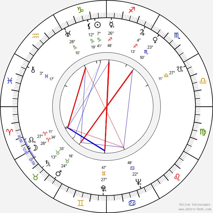 Rafael Luis Calvo - Birth horoscope chart