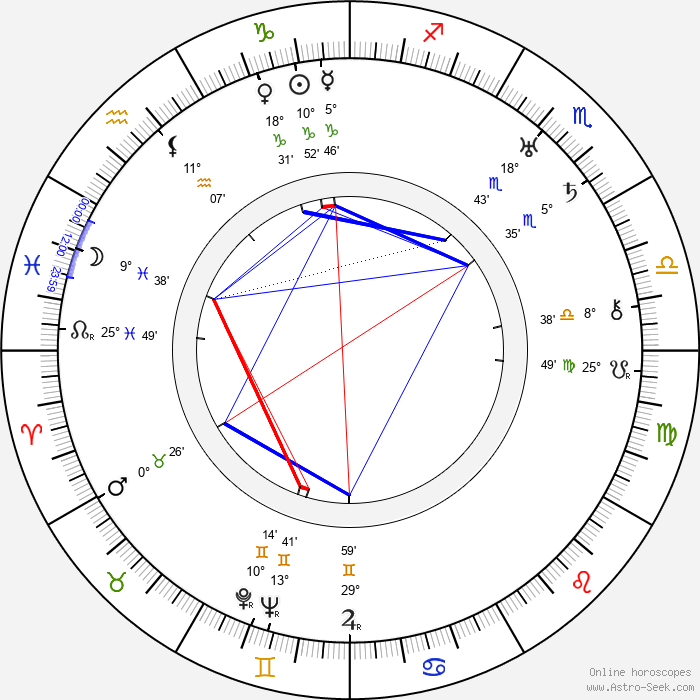 Rafael Martínez - Birth horoscope chart