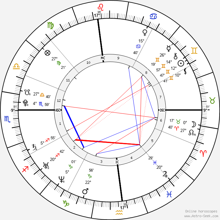 Rafael Nadal - Birth horoscope chart