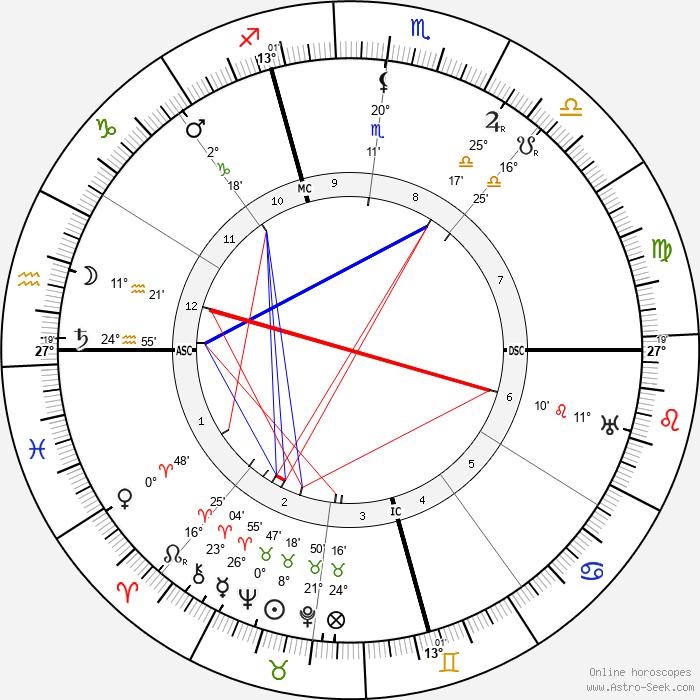 Rafael Sabatini - Birth horoscope chart