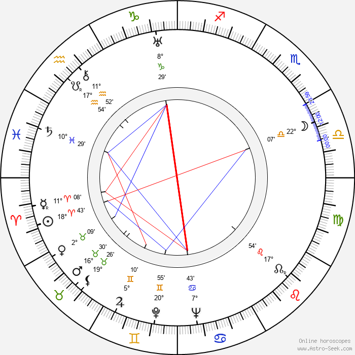 Rafaela Aparicio - Birth horoscope chart