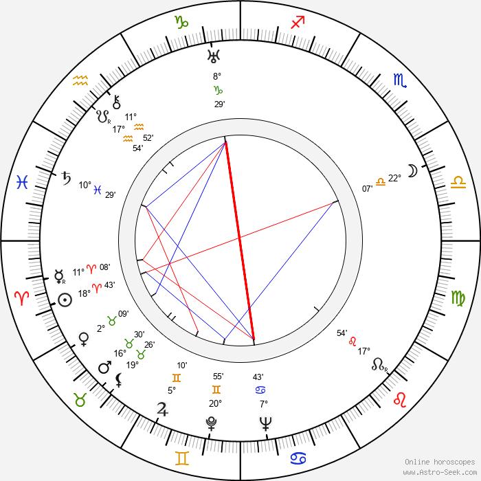 Rafaela Aparicio - Birth horoscope chart