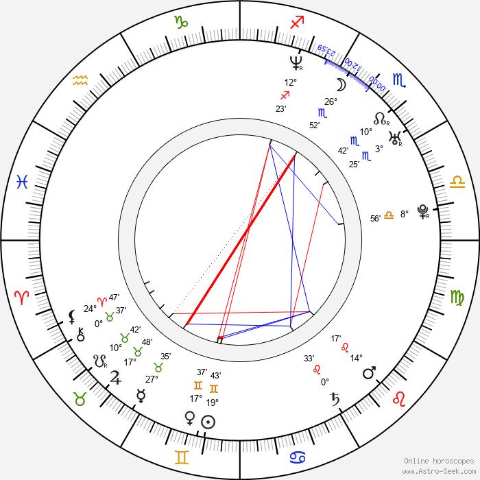Rafal Cieszynski - Birth horoscope chart