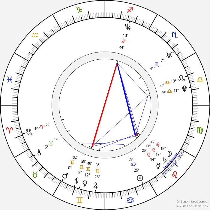 Rafal Koszucki - Birth horoscope chart