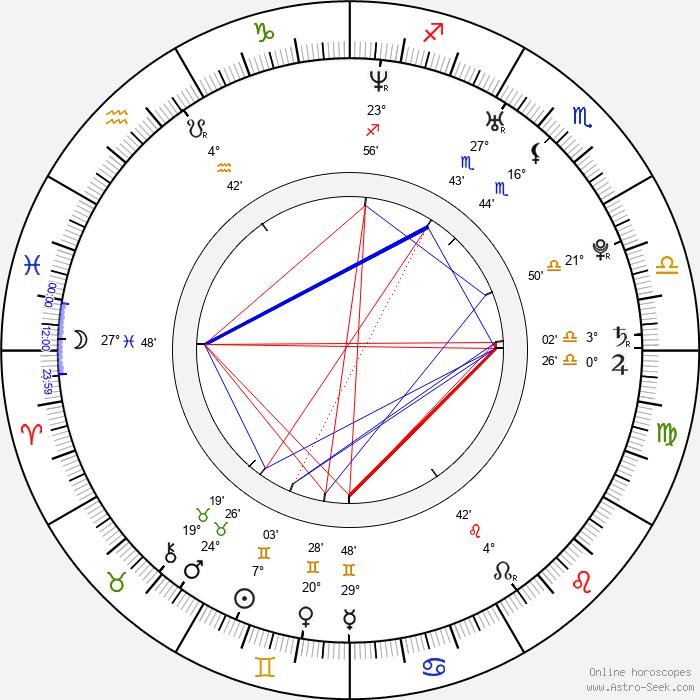 Rafal Kwietniewski - Birth horoscope chart
