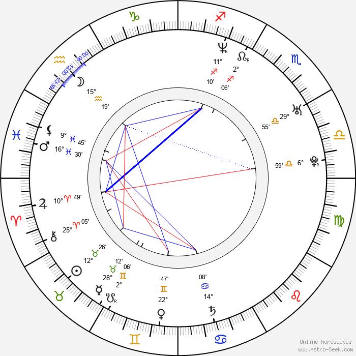 Rafal Mohr - Birth horoscope chart