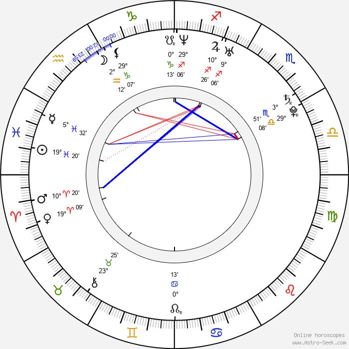 Rafe Spall - Birth horoscope chart