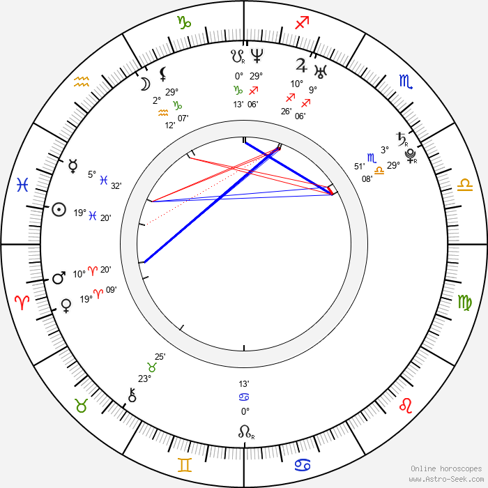 Rafe Spall - Birth horoscope chart