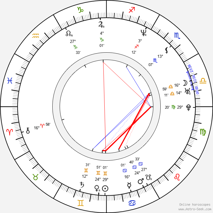 Rahul Khanna - Birth horoscope chart
