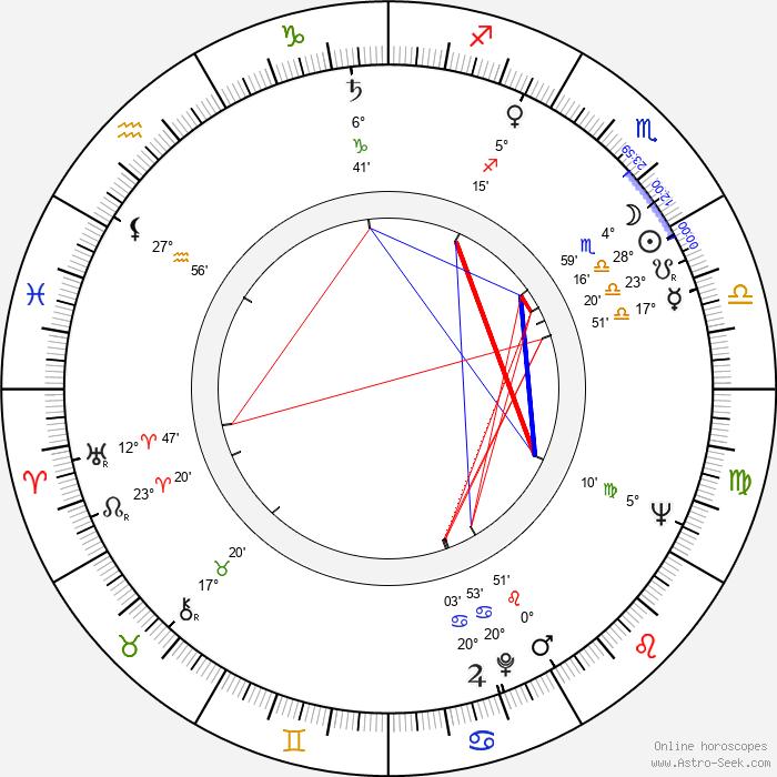 Raija Paalanen - Birth horoscope chart