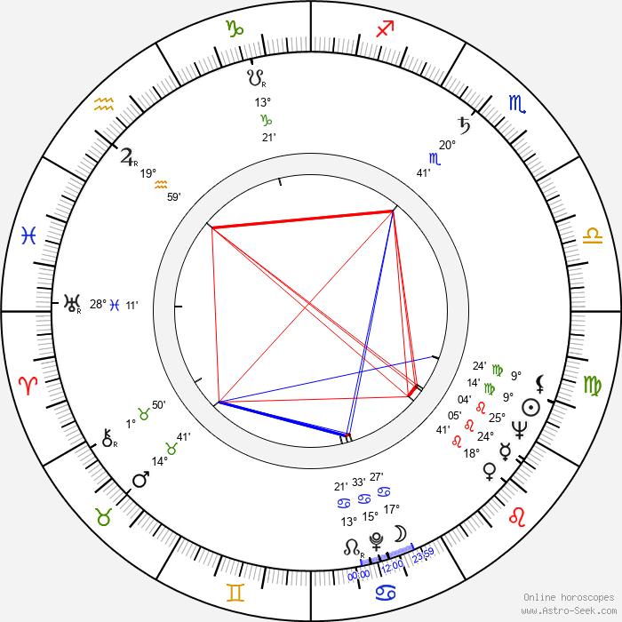 Raija Riikkala - Birth horoscope chart