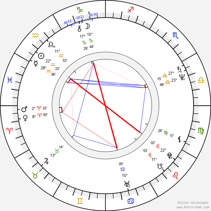 Raija Siekkinen - Birth horoscope chart