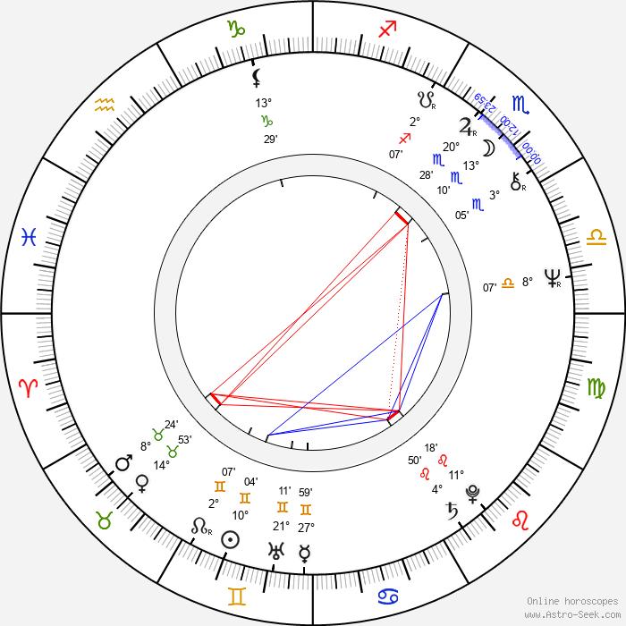 Raija-Sinikka Rantala - Birth horoscope chart