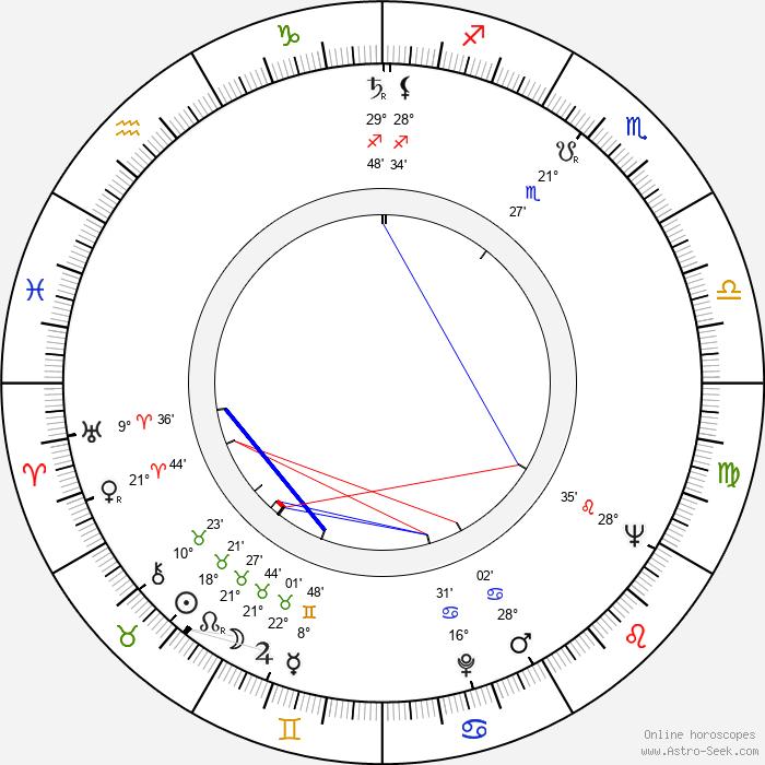 Raili Rusto - Birth horoscope chart