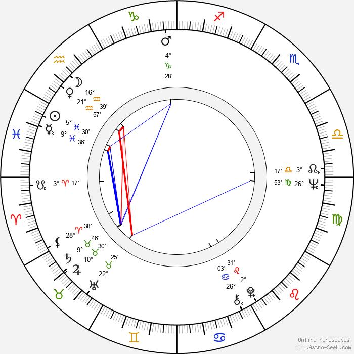 Raimo Hartzell - Birth horoscope chart