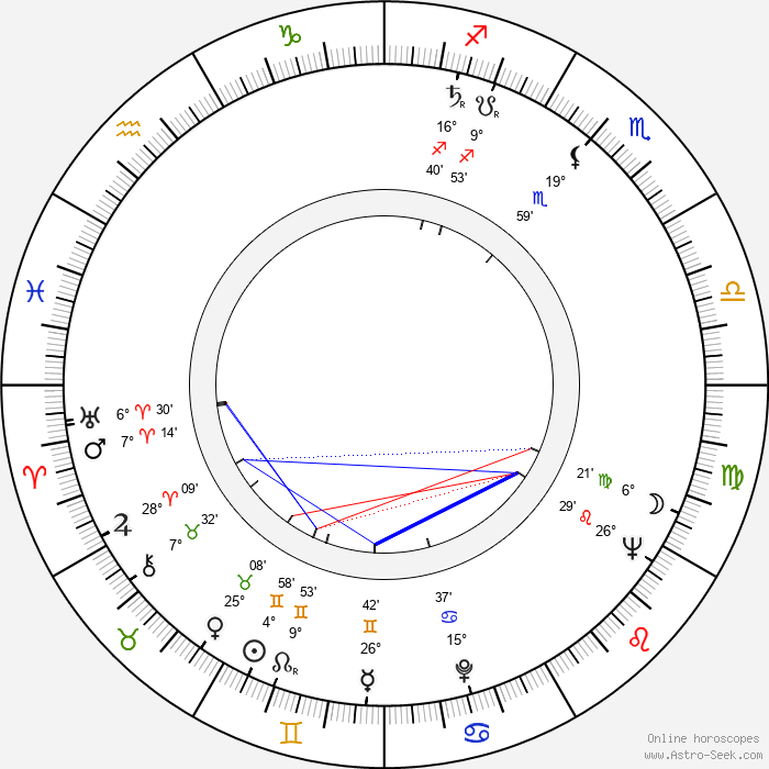 Raimo Ilaskivi - Birth horoscope chart