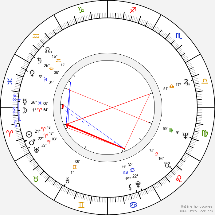 Raimo Lintuniemi - Birth horoscope chart