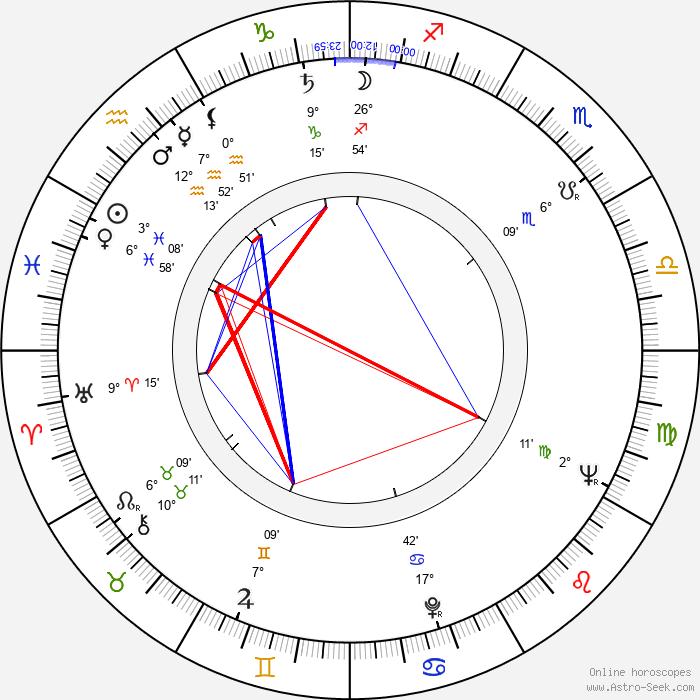 Raimo Virtanen - Birth horoscope chart