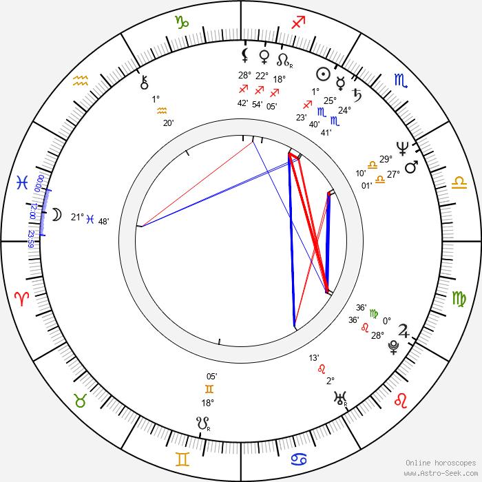 Rainer Grenkowitz - Birth horoscope chart