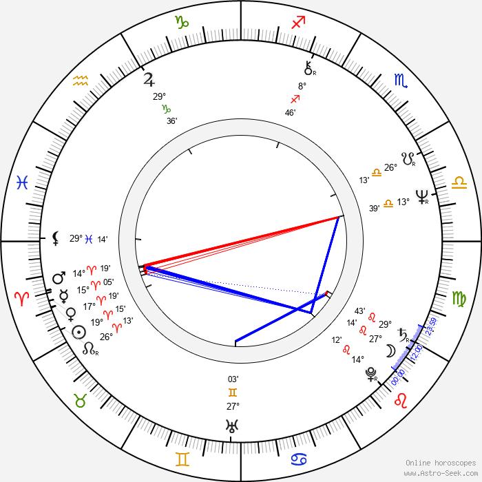Rainer Klausmann - Birth horoscope chart