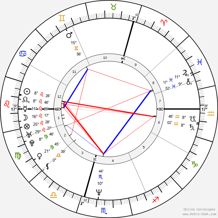Rainer Lemke - Birth horoscope chart