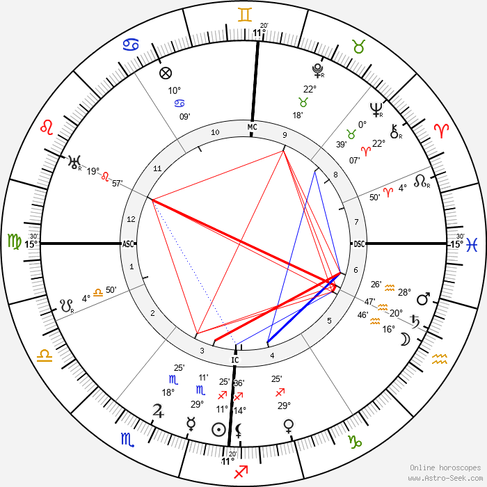 Rainer Maria Rilke - Birth horoscope chart