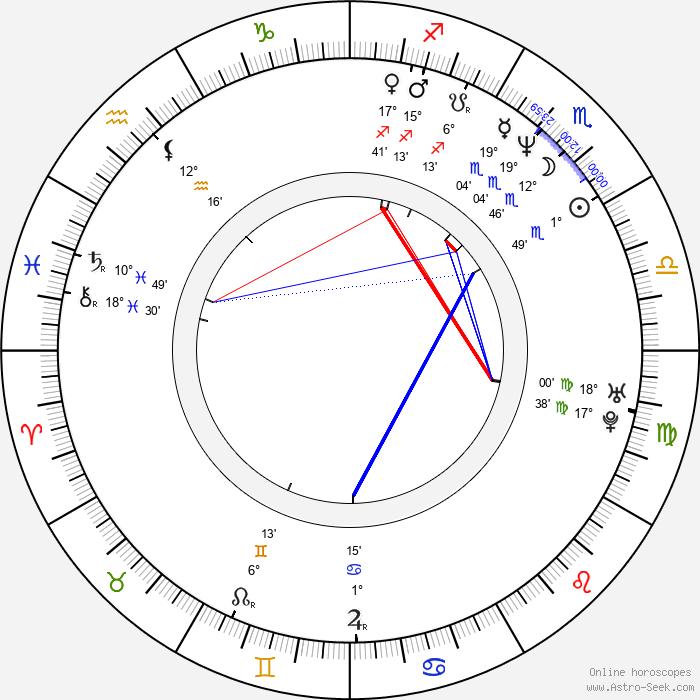 Rainer Strecker - Birth horoscope chart