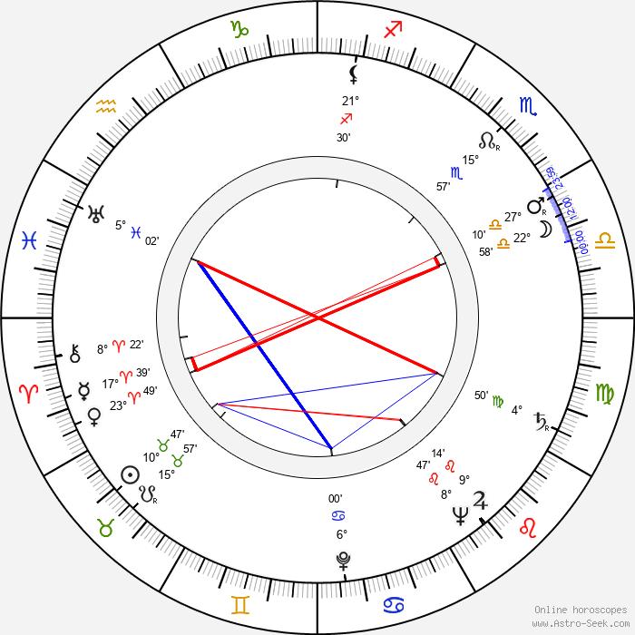 Rainer Virtanen - Birth horoscope chart