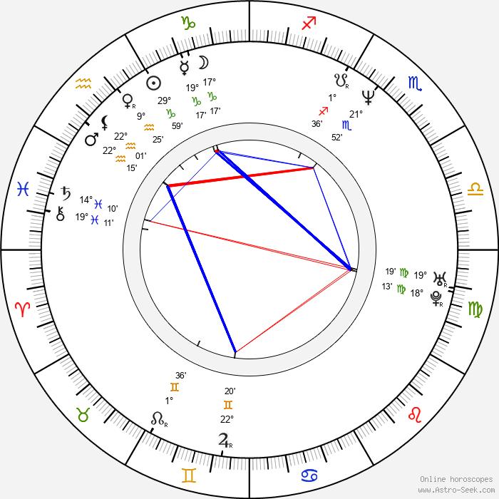 Rainn Wilson - Birth horoscope chart