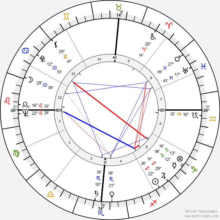 Raj Kapoor - Birth horoscope chart