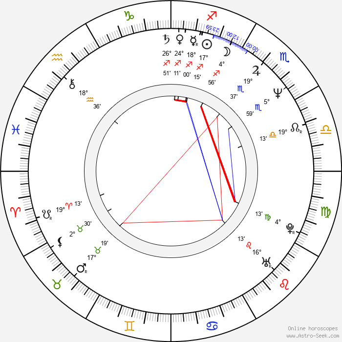 Raja Gosnell - Birth horoscope chart