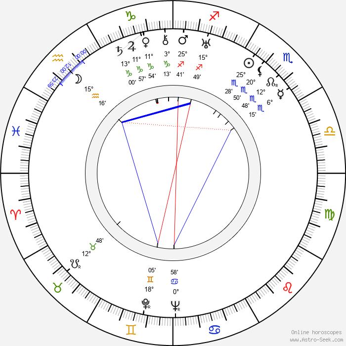 Rajaram Vankudre Shantaram - Birth horoscope chart