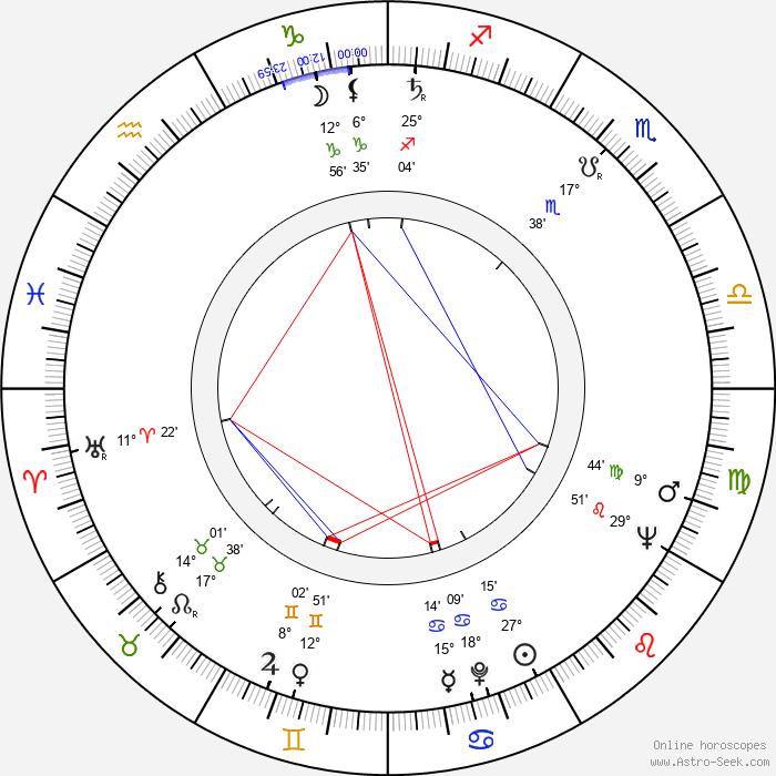 Rajendra Kumar - Birth horoscope chart