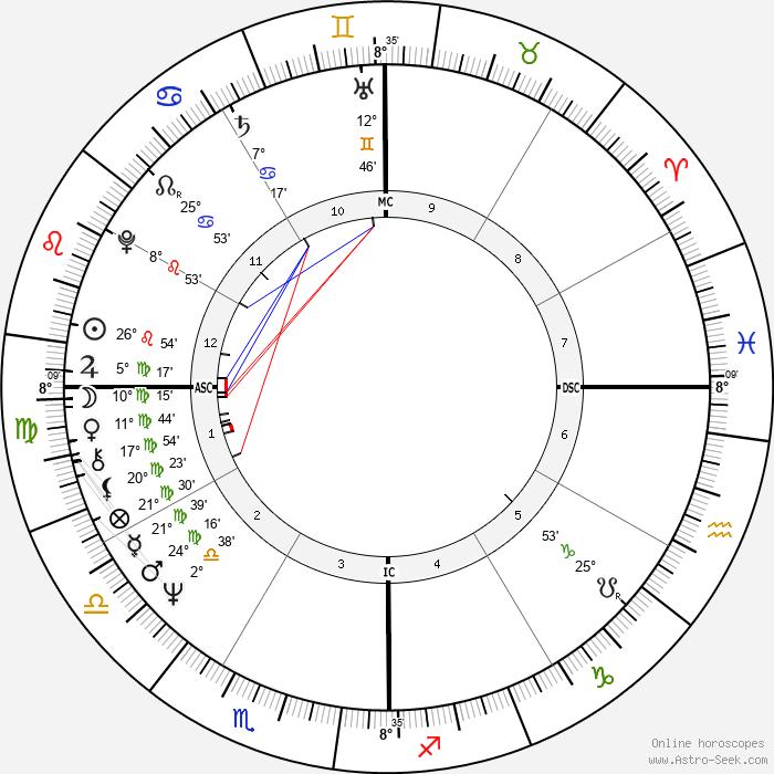 Rajiv Ratna Gandhi - Birth horoscope chart