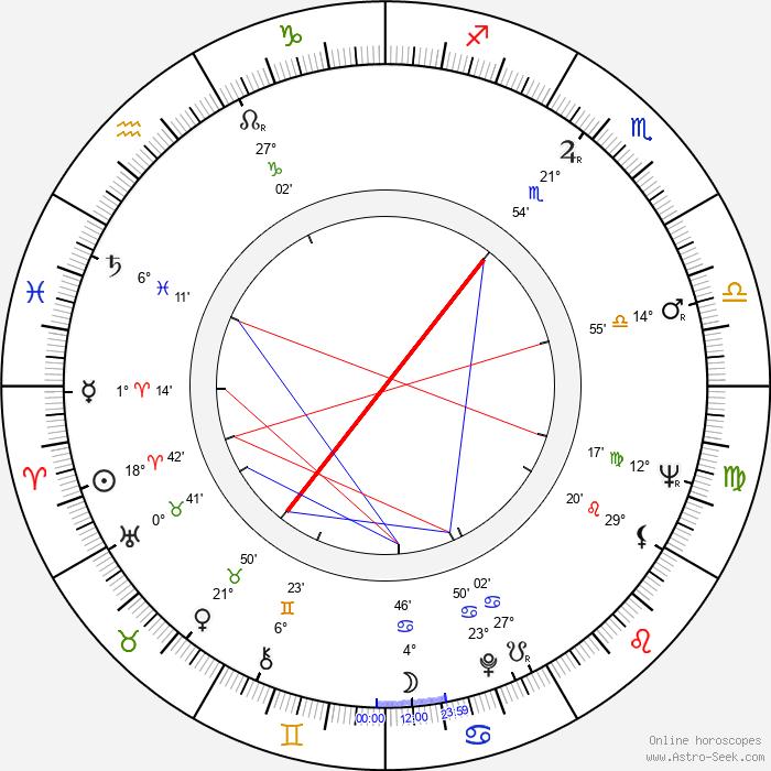 Rajmund Jarosz - Birth horoscope chart
