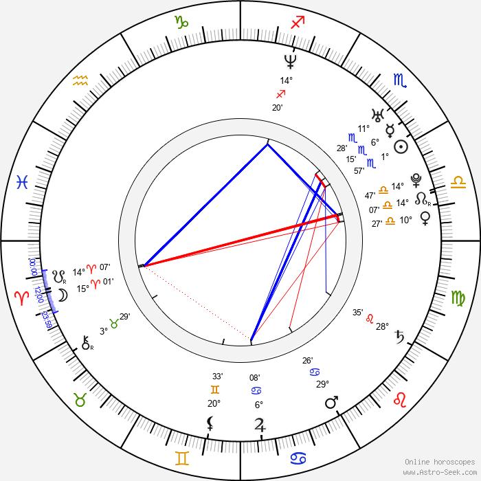 Rakan Rushaidat - Birth horoscope chart