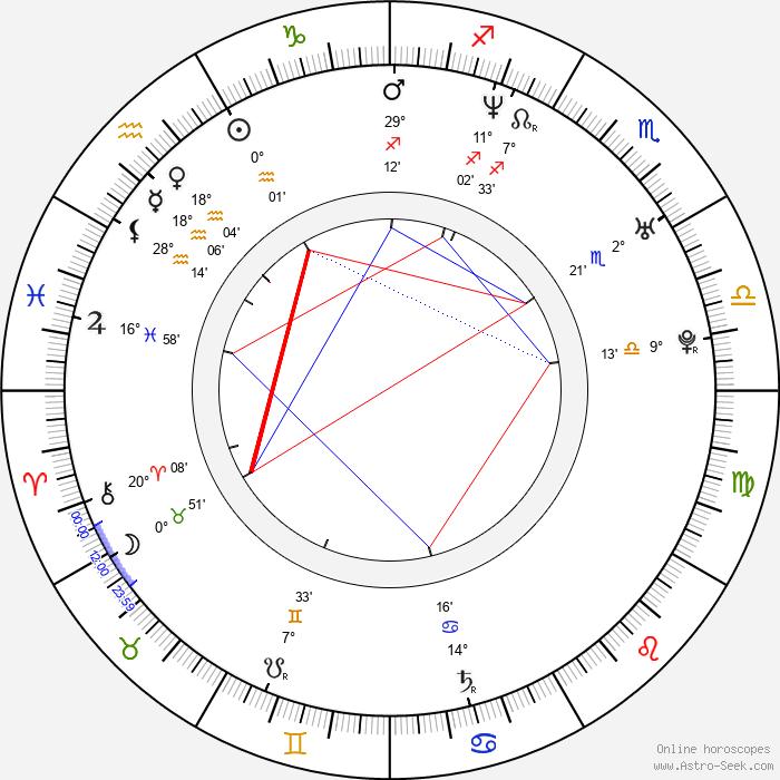 Rakeyohn - Birth horoscope chart