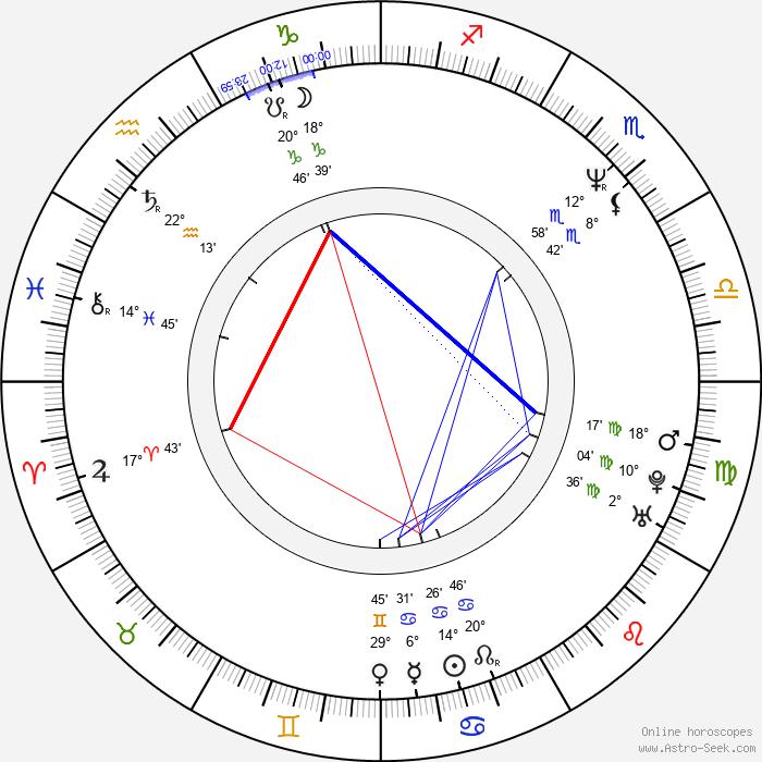 Rakeysh Omprakash Mehra - Birth horoscope chart