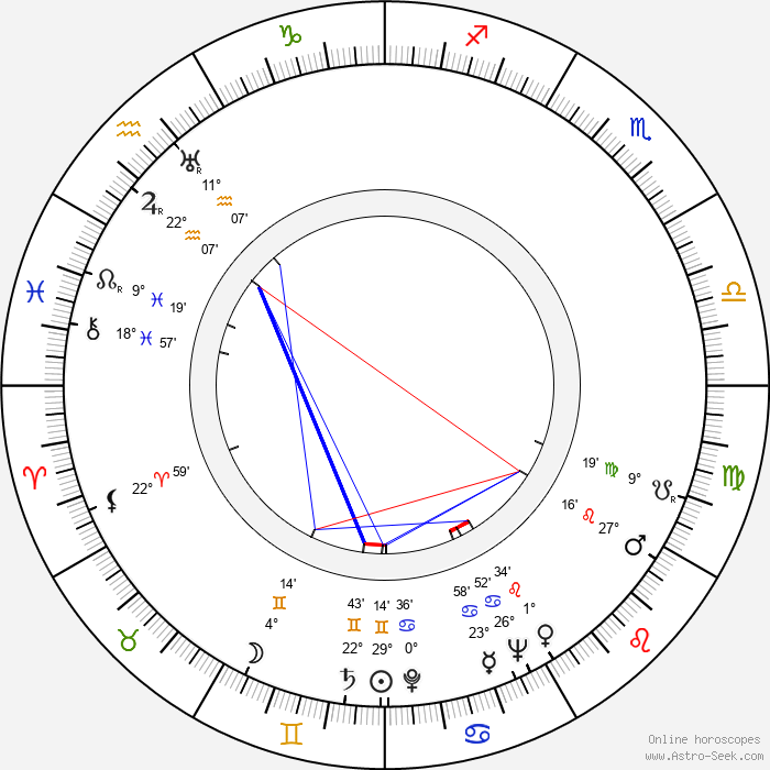 Ralf Parland - Birth horoscope chart