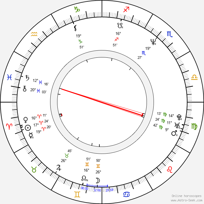 Ralf Wengenmayr - Birth horoscope chart