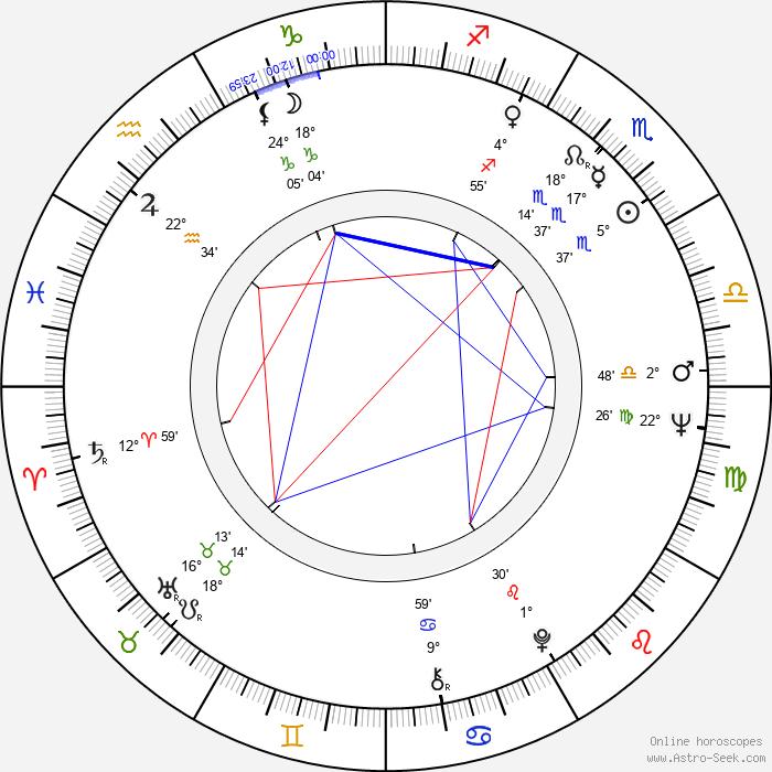 Ralph Bakshi - Birth horoscope chart